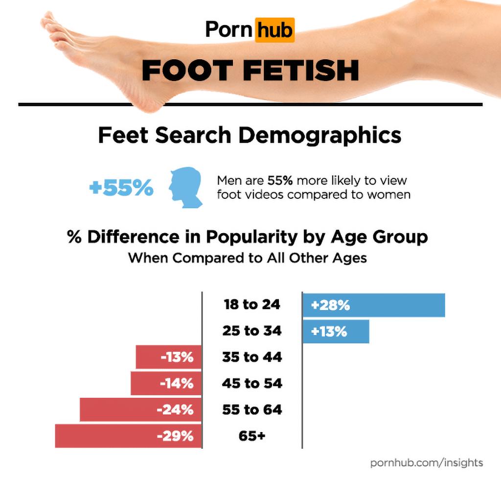 Wer schaut sich Fußfetisch-Pornos auf PornHub überhaupt an?